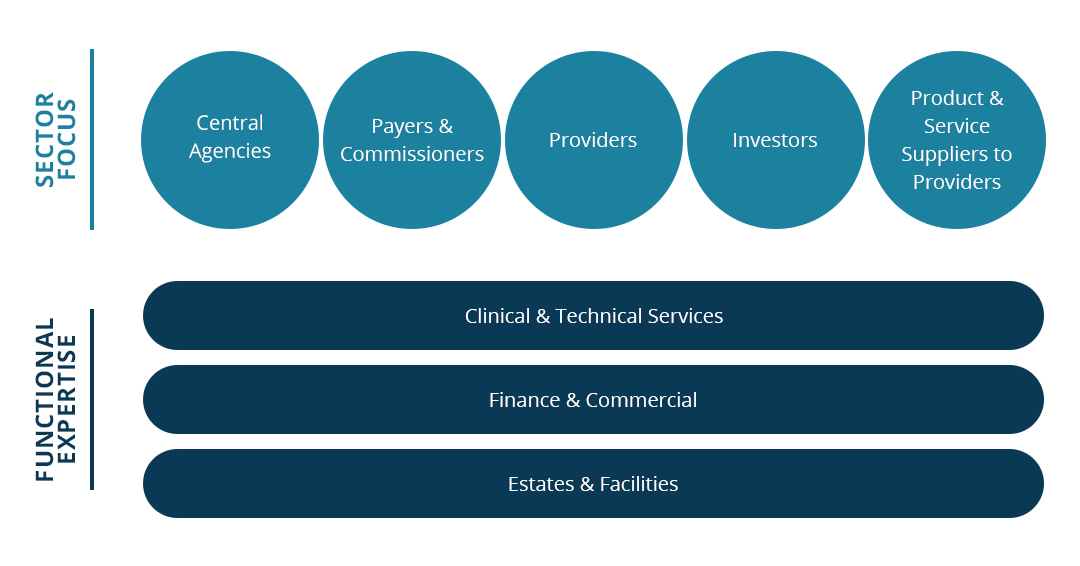 Healthcare Supply Chain - Consulting Services - Akeso